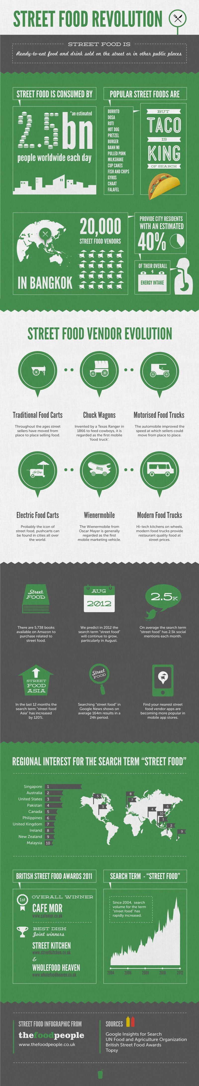 Street_food_infographic_3