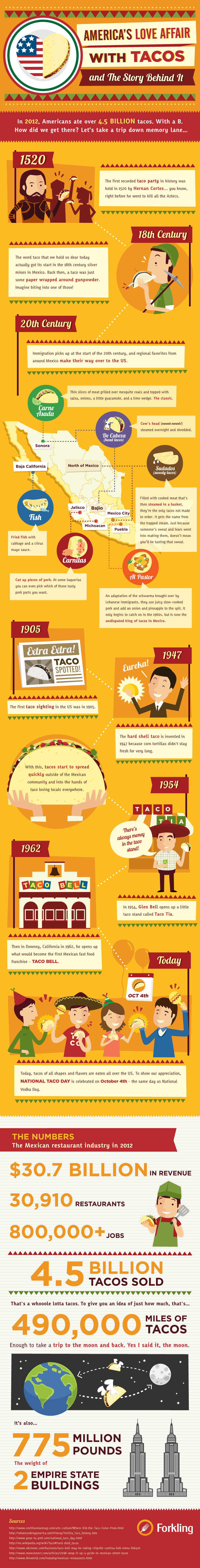 Americas-love-affair-with-tacos-infographic