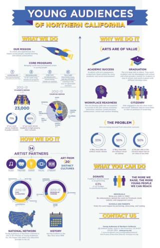 YANC infographic