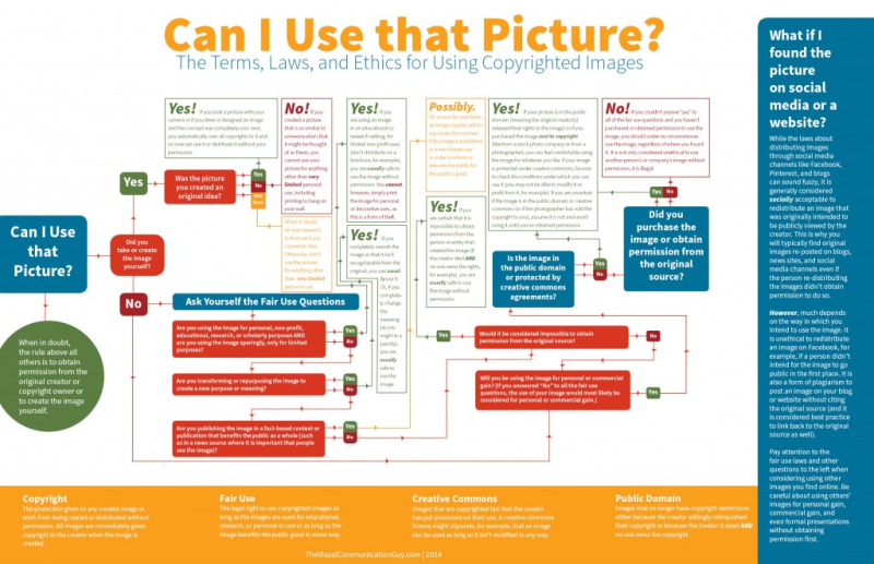 Infographic_CanIUseThatPicture4-1024x662