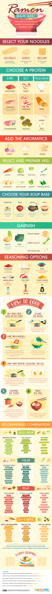 Ramen infographic